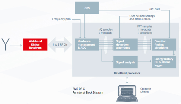 RMS-DF-X Software Defined Radio Architecture