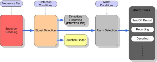 SMS - Operational Workflow